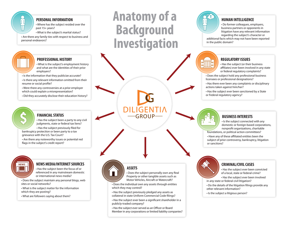 The Anatomy of a Comprehensive Background Investigation [INFOGRAPHIC]