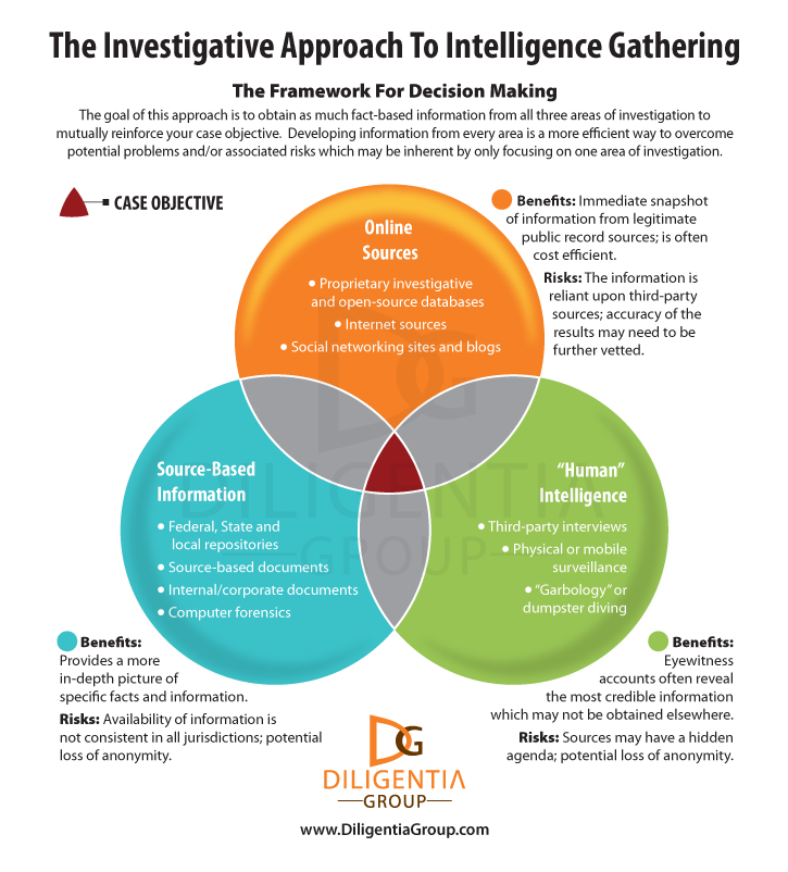 A Private Detective's Approach to Intelligence Gathering