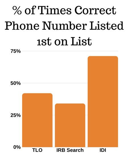 TLO vs  IRB vs  IDI – Which Provides the Best Phone Number